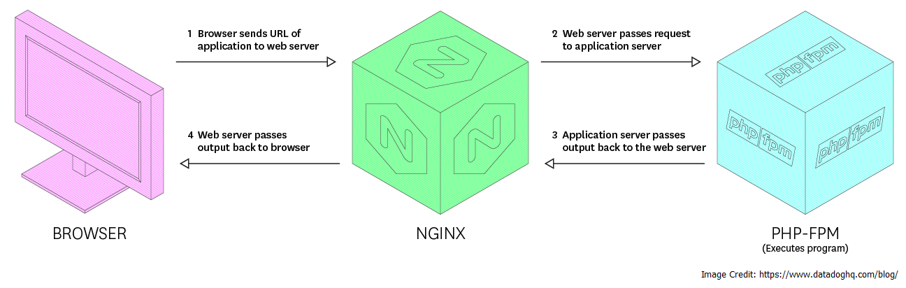 PHP-FPM and Nginx